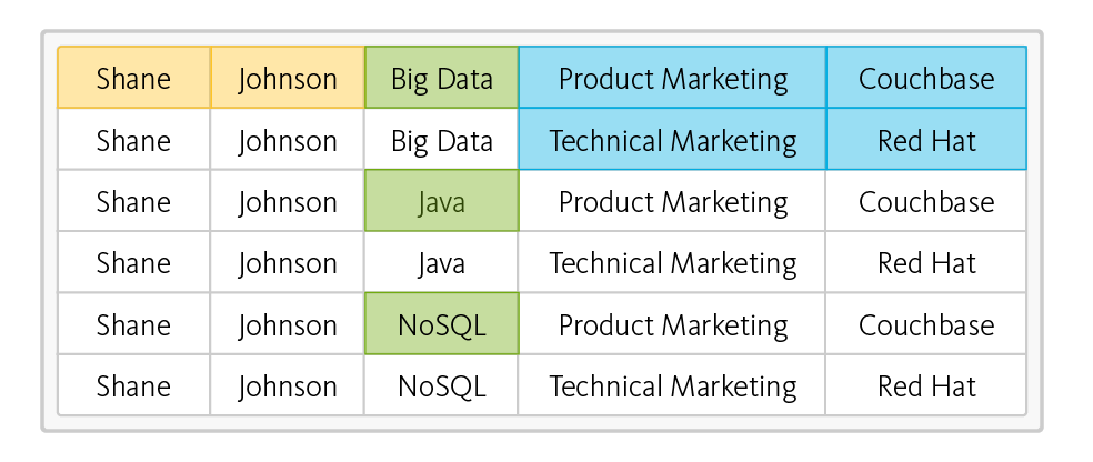 why nosql database