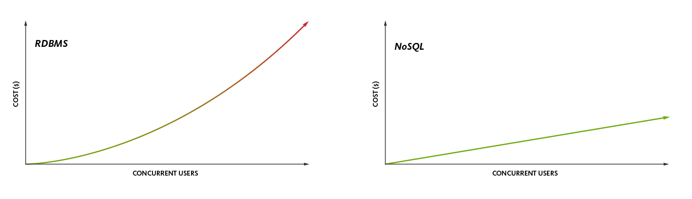 NoSQL Database cost efficient