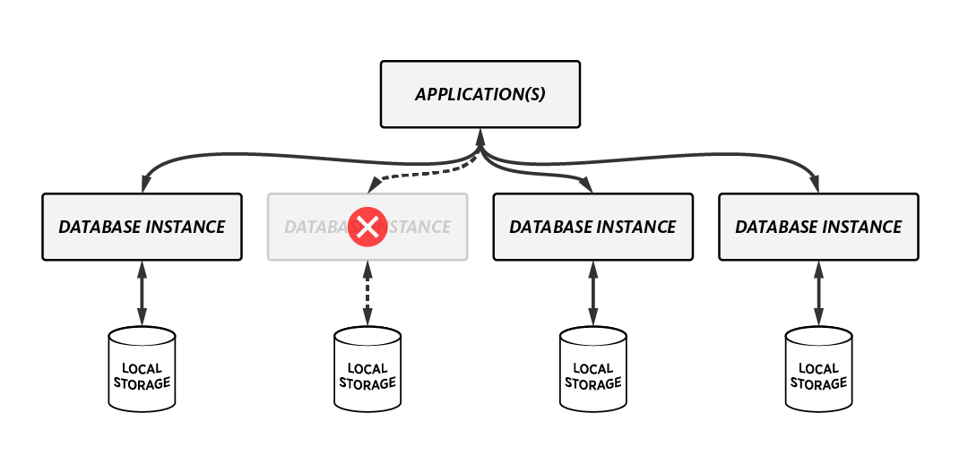 NoSQL Database Partioning and Replication
