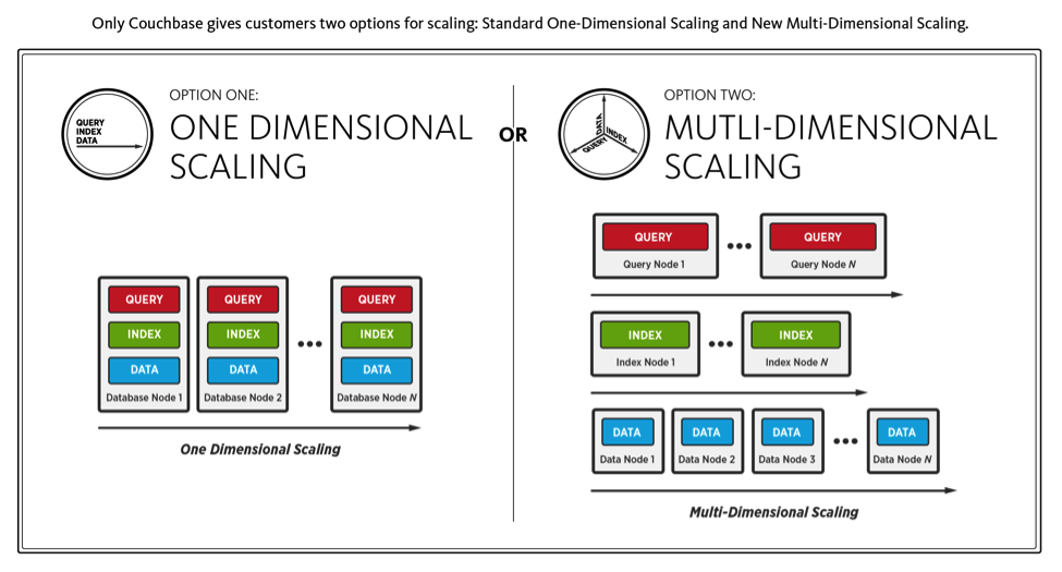 database scaling redefined by couchbase  multi