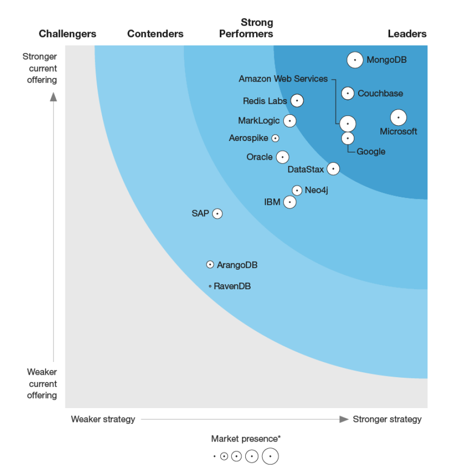 Forrester Wave Big Data NoSQL Q1 2019 Report