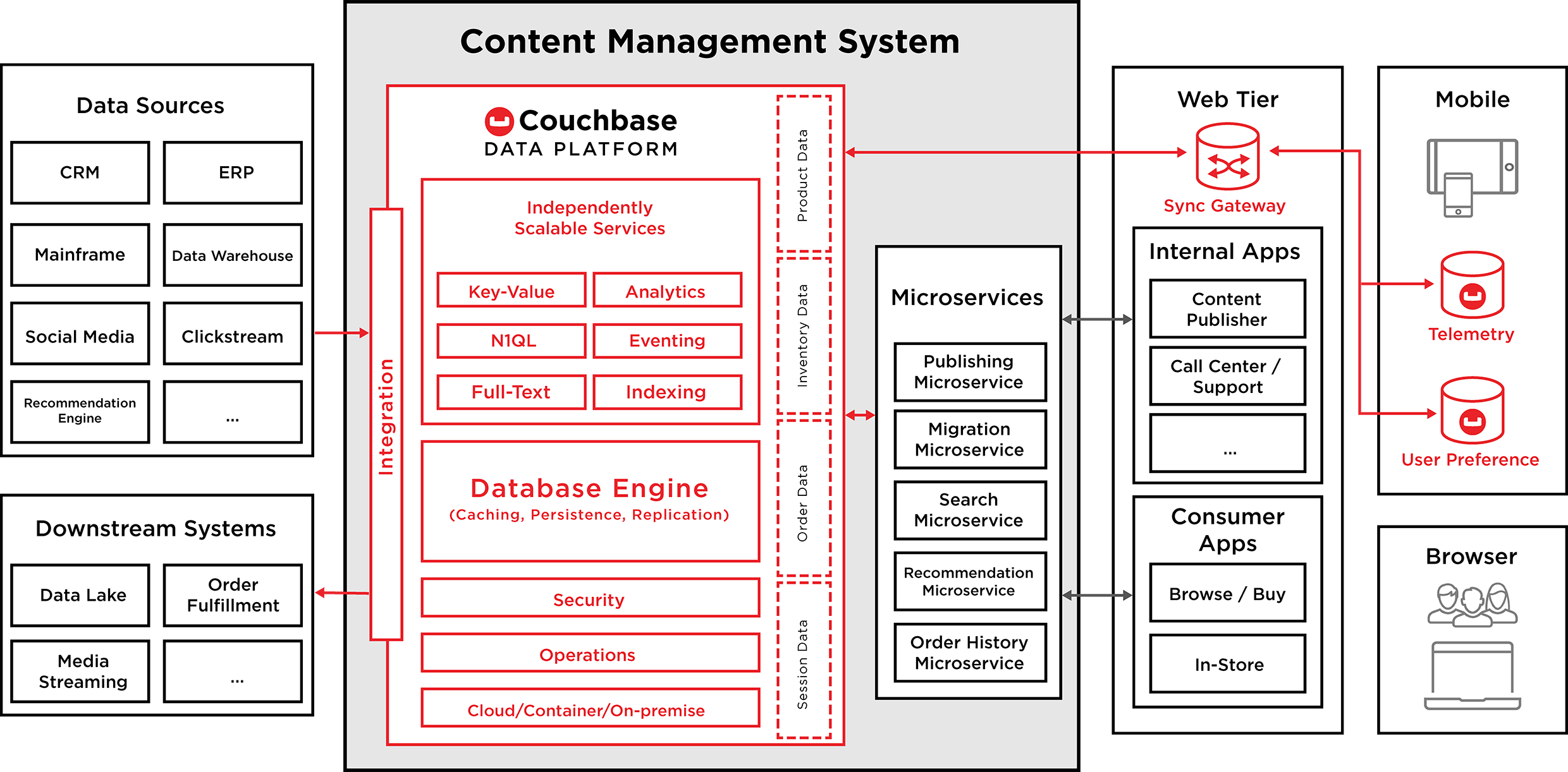 Solutions – Catalog & Inventory Management   Couchbase