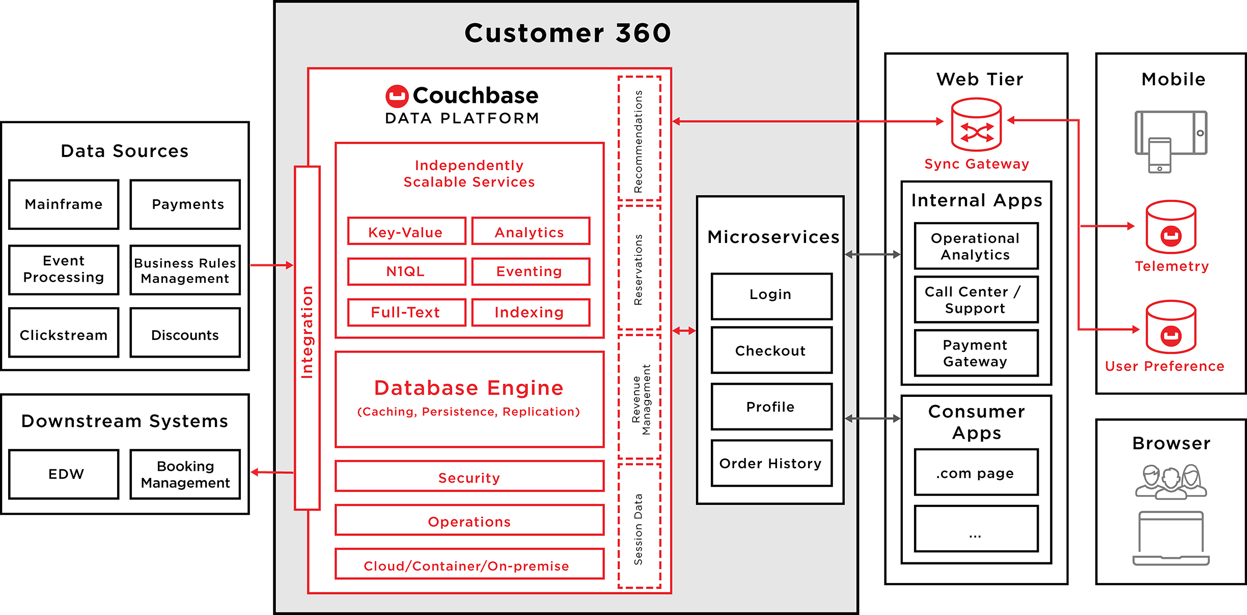 NoSQL for Travel and Hospitality | Couchbase