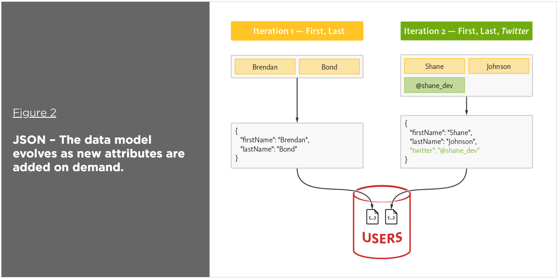 Why NoSQL Databases