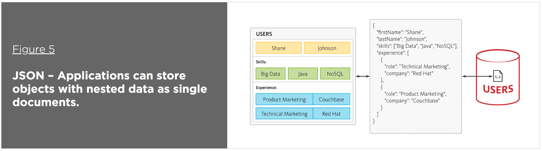 Why NoSQL Database   Couchbase