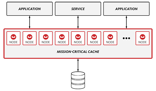 Caching | Couchbase